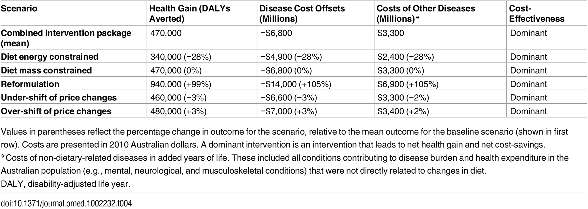 Change in the mean health impact and costs of the combined package of all tax and subsidy options under a range of scenarios.