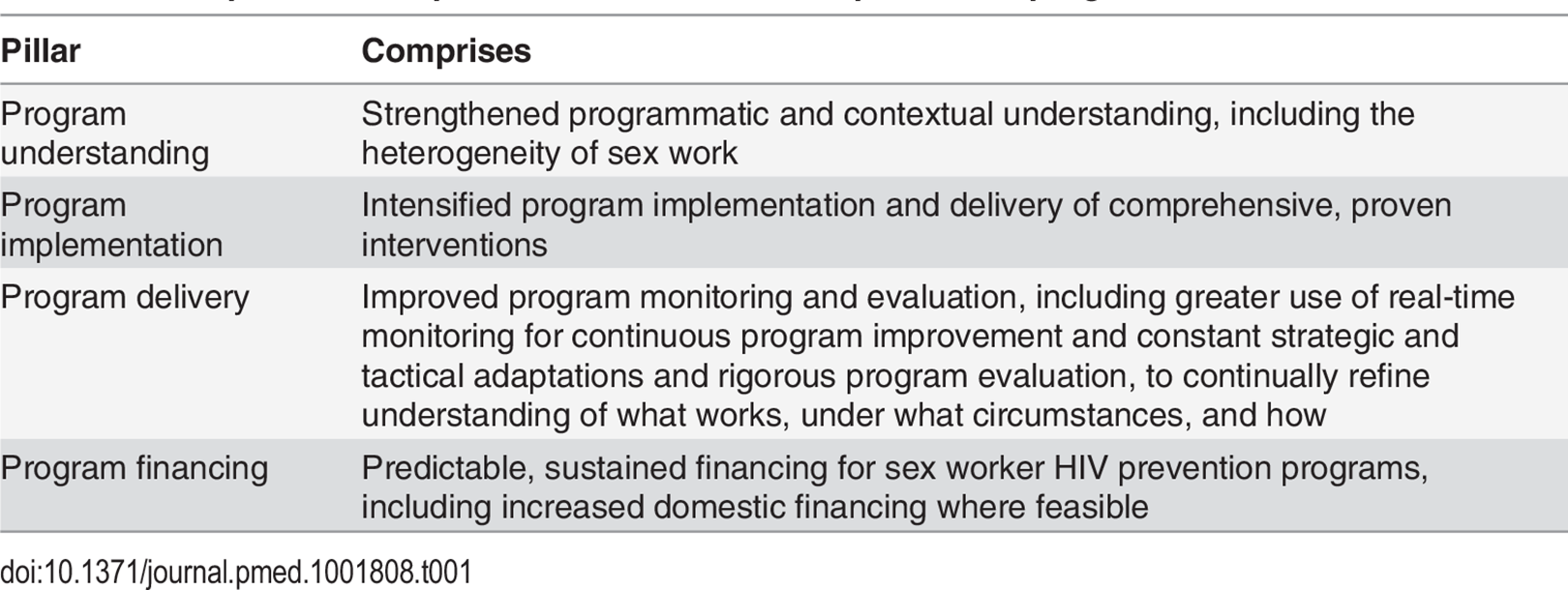 Principles of a comprehensive sex worker HIV prevention program.