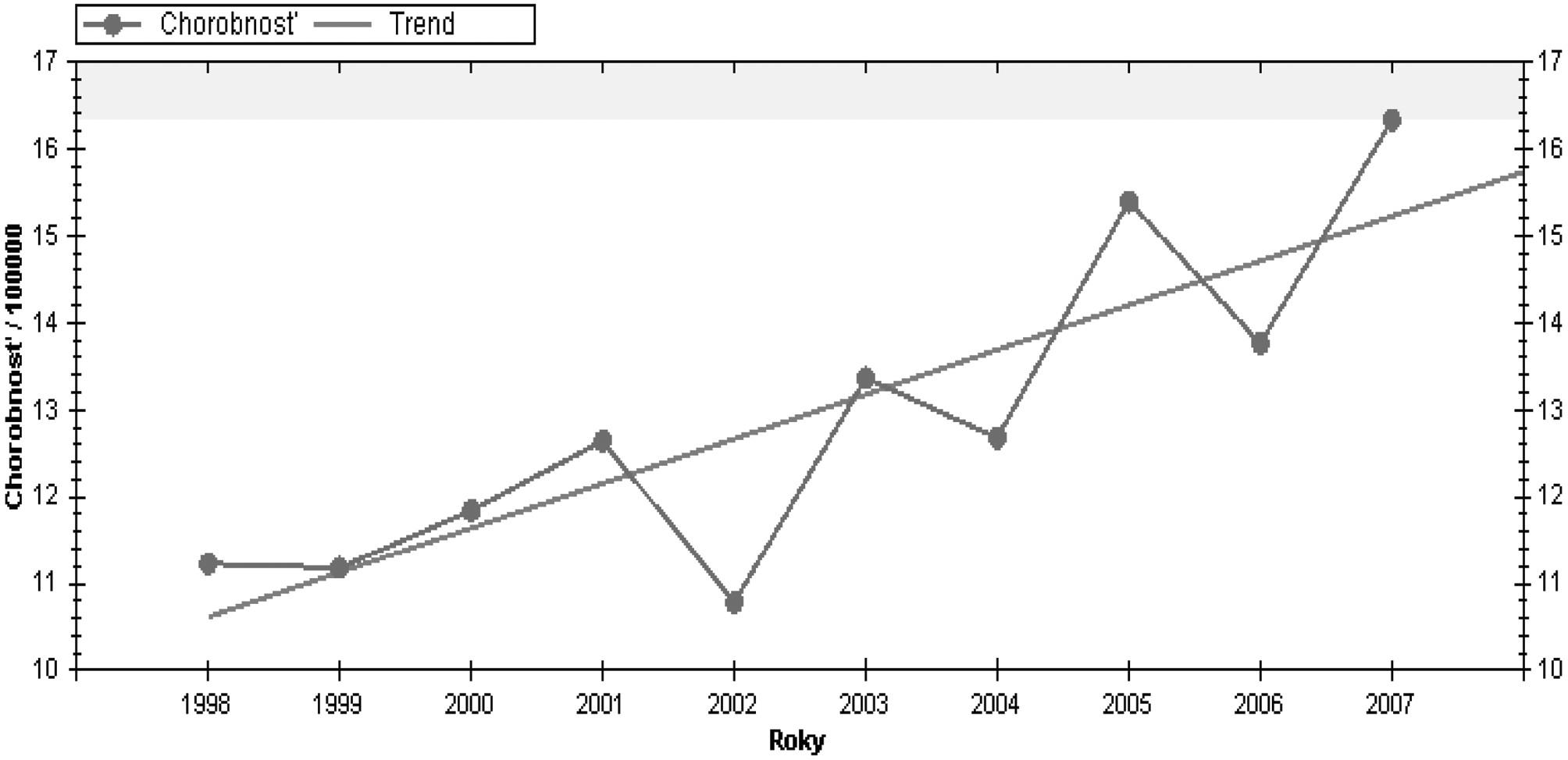 Výskyt lymeskej boreliózy vSR – trend za 10 rokov