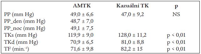 Hodnoty AMTK a kazuálního krevního tlaku u 252 mladých mužů a žen.