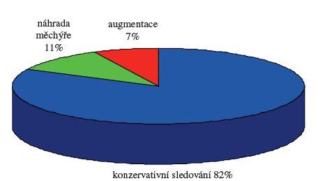 Poměrné zastoupení přístupu k léčbě detruzoru neurogenního měchýře u pacientů s míšním dysrafismem do roku 1995 Graph 1. Rates of treatment procedures in the management of detrusor dysfunctions due to the neurogenic bladder disorder in patients with spinal dysraphism since 1995
