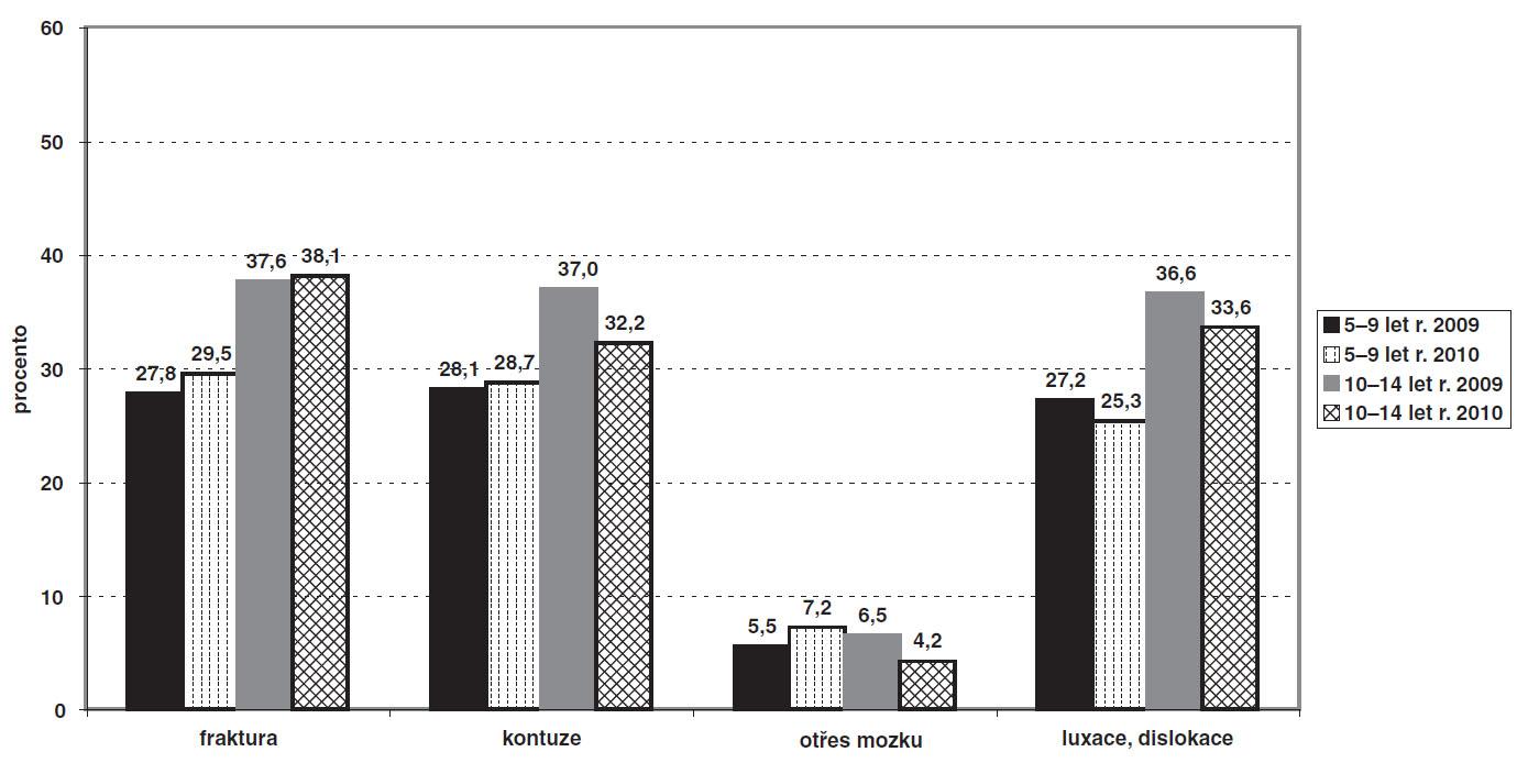 a. Relativní četnosti vybraných druhů úrazů v období let 2009 a 2010 v závislosti na věkové kategorii – zdroj: Semilongitudinální studie IGA MZ ČR NS 9802/4.