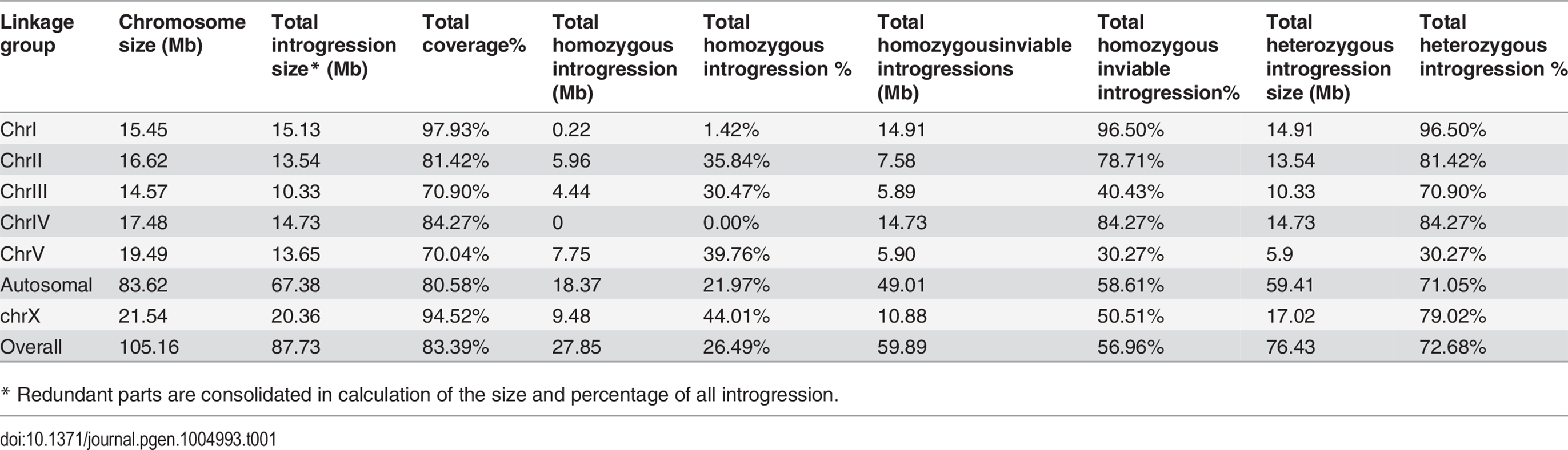 "Coverage statistics for introgressions along with its homozygous viability based on the ""cb4"" assembly of <i>C. briggsae</i> genome."
