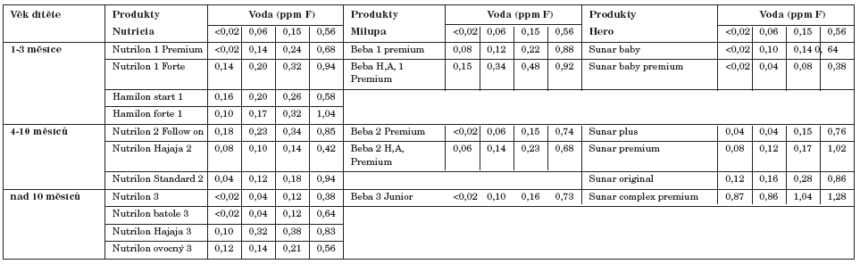 Obsah fluoridu v produktech mléčné výživy po obnovení vodou s rúzným obsahem fluoridu.