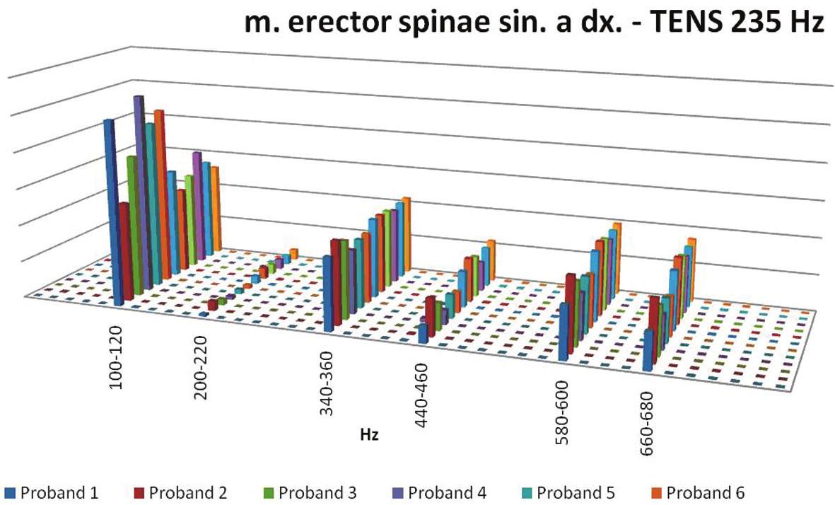Poměrové znázornění hodnot při aplikaci frekvence 235 Hz.