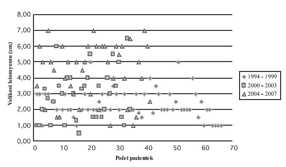 Velikost dominantního leiomyomu ve studovaném souboru (n = 14l)