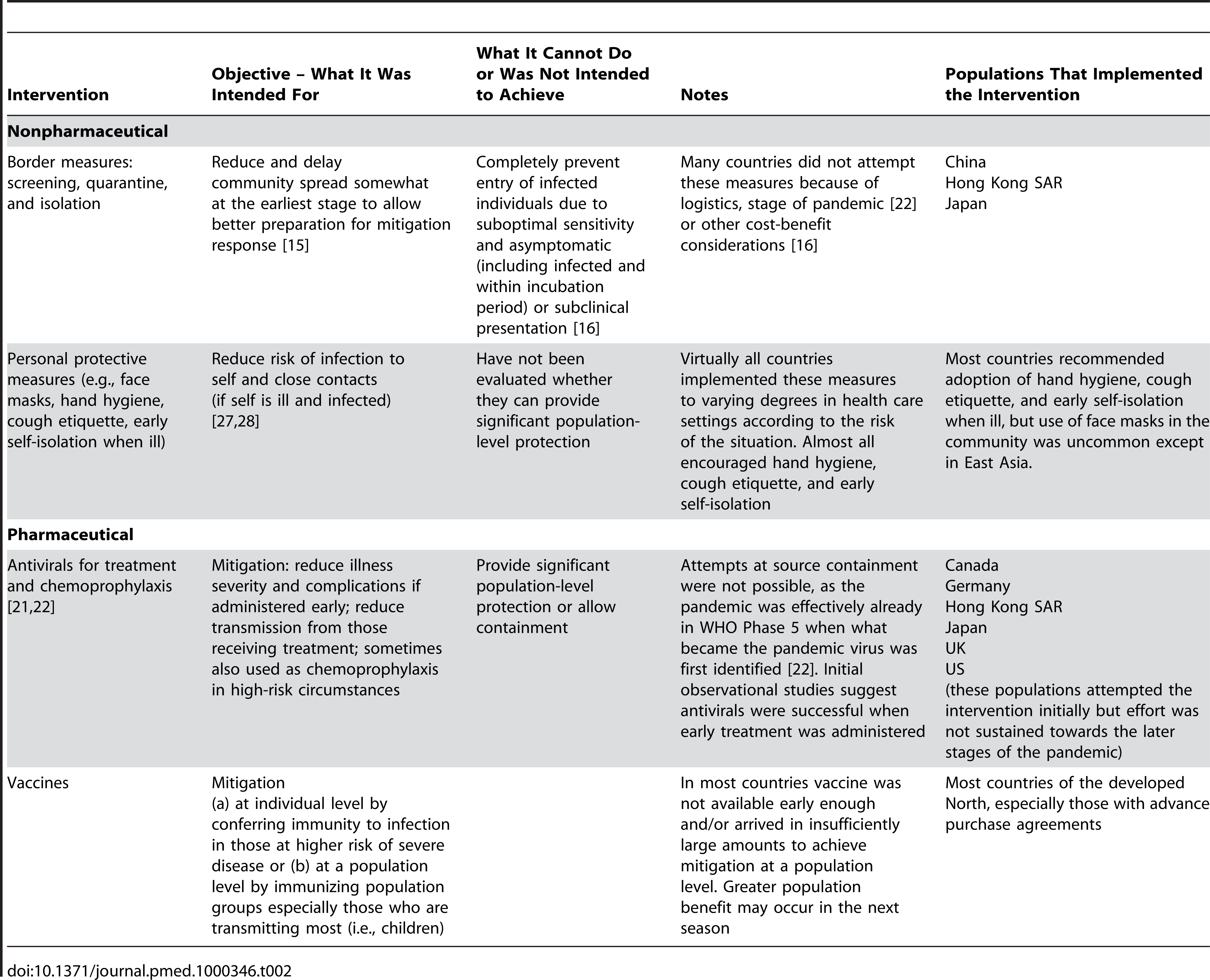 Objectives and limitations of public health interventions in pandemic (H1N1) 2009.