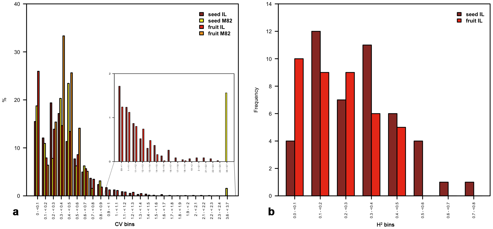 Tests of heritability as estimated on a tomato seed and fruit IL population.