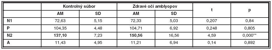 Porovnanie latencií a amplitúdy NPN komplexu kontrolného súboru a zdravých očí amblyopických pacientov v prvom meraní