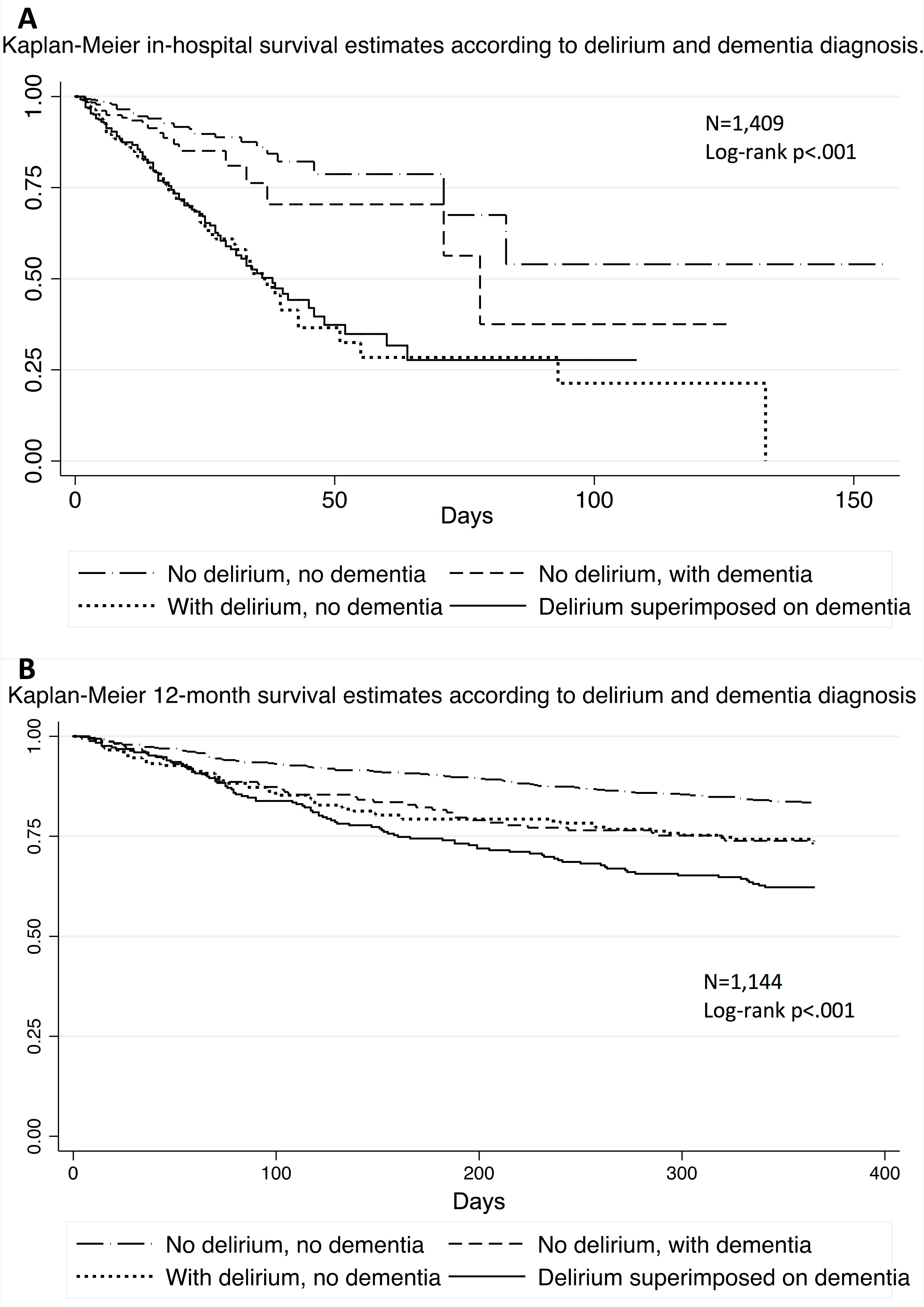 Probability of survival according to delirium and dementia diagnosis.