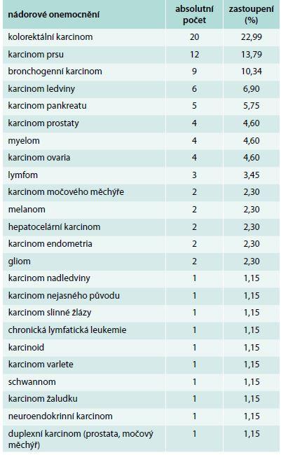 Zastoupení jednotlivých nádorových onemocnění v souboru