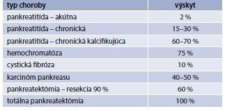 Tab. 8.5 | Percentuálny výskyt diabetu u chorôb exogénnej časti pankreasu
