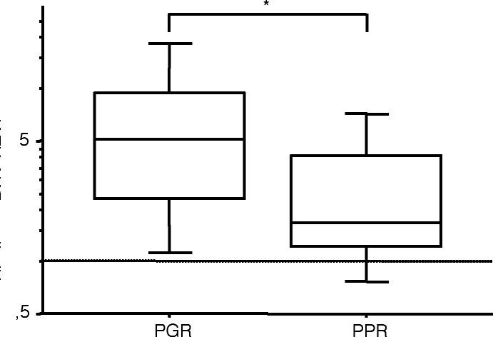 """Hladina NTAL m-RNA u pacientů s T-ALL s různou odpovědí na iniciální prednizonovou léčbu. PGR, prednison """"good responders""""; PPR, prednison """"poor responders"""""""