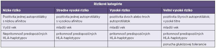 Riziko vzniku diabetes mellitus 1. typu [10, 15] Table 4. Risk of type 1 diabetes mellitus [10, 15]