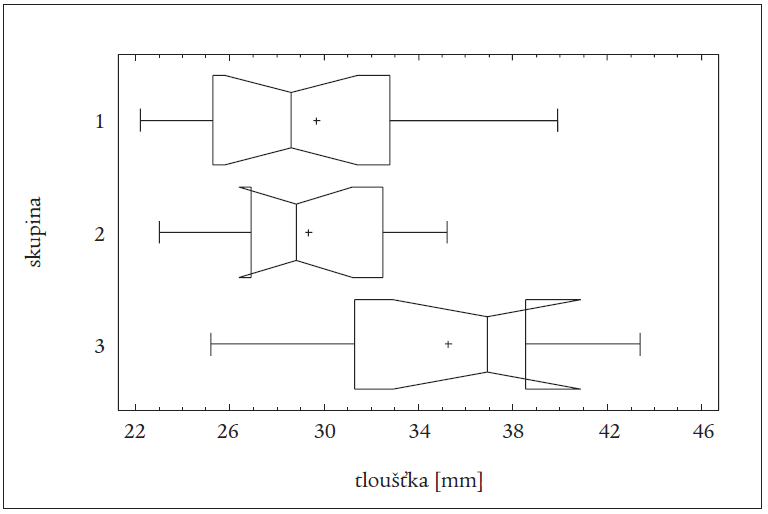 Rozdíly v tloušťce svalů mezi jednotlivými skupinami u všech pacientů (léčených TTE a RI) (vrubový krabicový graf).