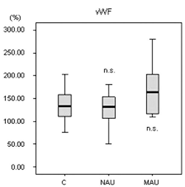 vWF = von Willebrandov faktor, C = kontrolná skupina, NAU = normoalbuminurická diabetická podskupina, MAU = mikroalbuminurická diabetická podskupina, n.s. = nevýznamný, p = významnosť bola vypočítaná pre každú diabetickú podskupinu v porovnaní ku kontrolám