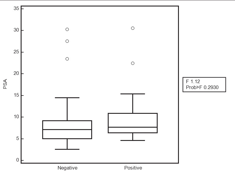 Fig.1. Boxplot for tPSA (μg/l) benign and malignant group