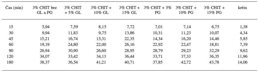 Percentuálne množstvá uvoľneného ALA z krému a hydrogélov bez obsahu GL a PG a s ich obsahom. Merané po 14. dňoch skladovania