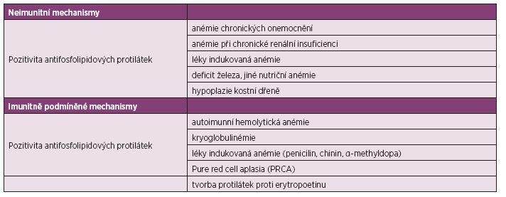 Patofyziologie anémie u SLE.