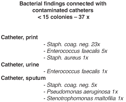Bacterial findings in burn patients with catheter contamination