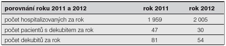 Porovnání počtu hospitalizovaných osob, pacientů s dekubitem a počtu dekubitů za rok 2011 a 2012