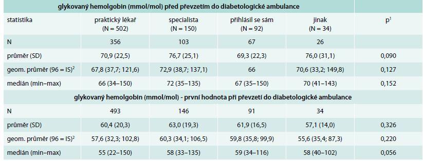 Glykovaný hemoglobin, s nímž byl pacient odeslán do diabetologické ambulance, a první hodnota změřená v diabetologické ambulanci při registraci pacienta