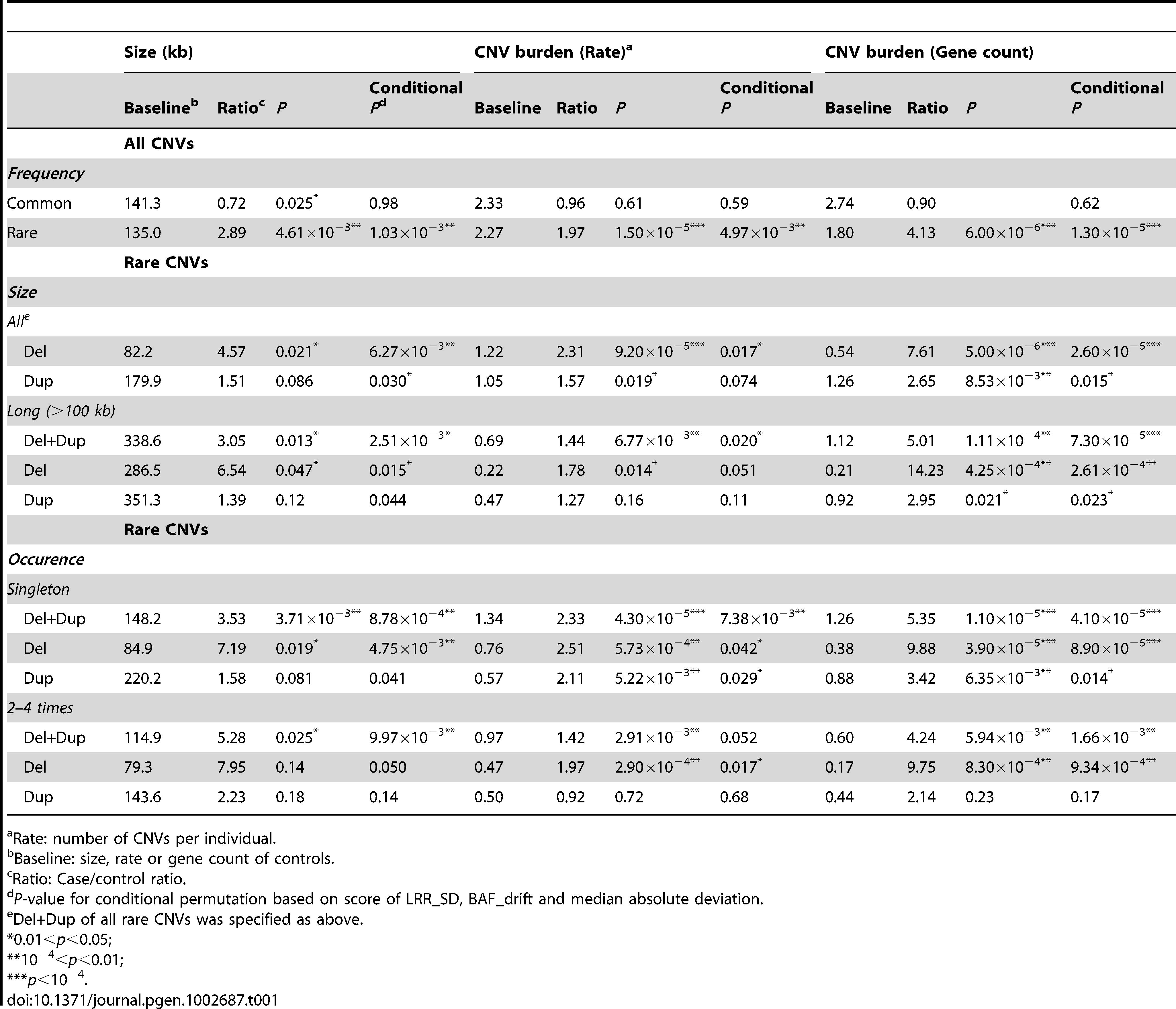 Global CNV burden in HSCR patients.