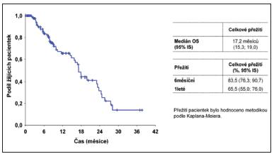 Celkové přežití od data zahájení léčby Lapatinibem