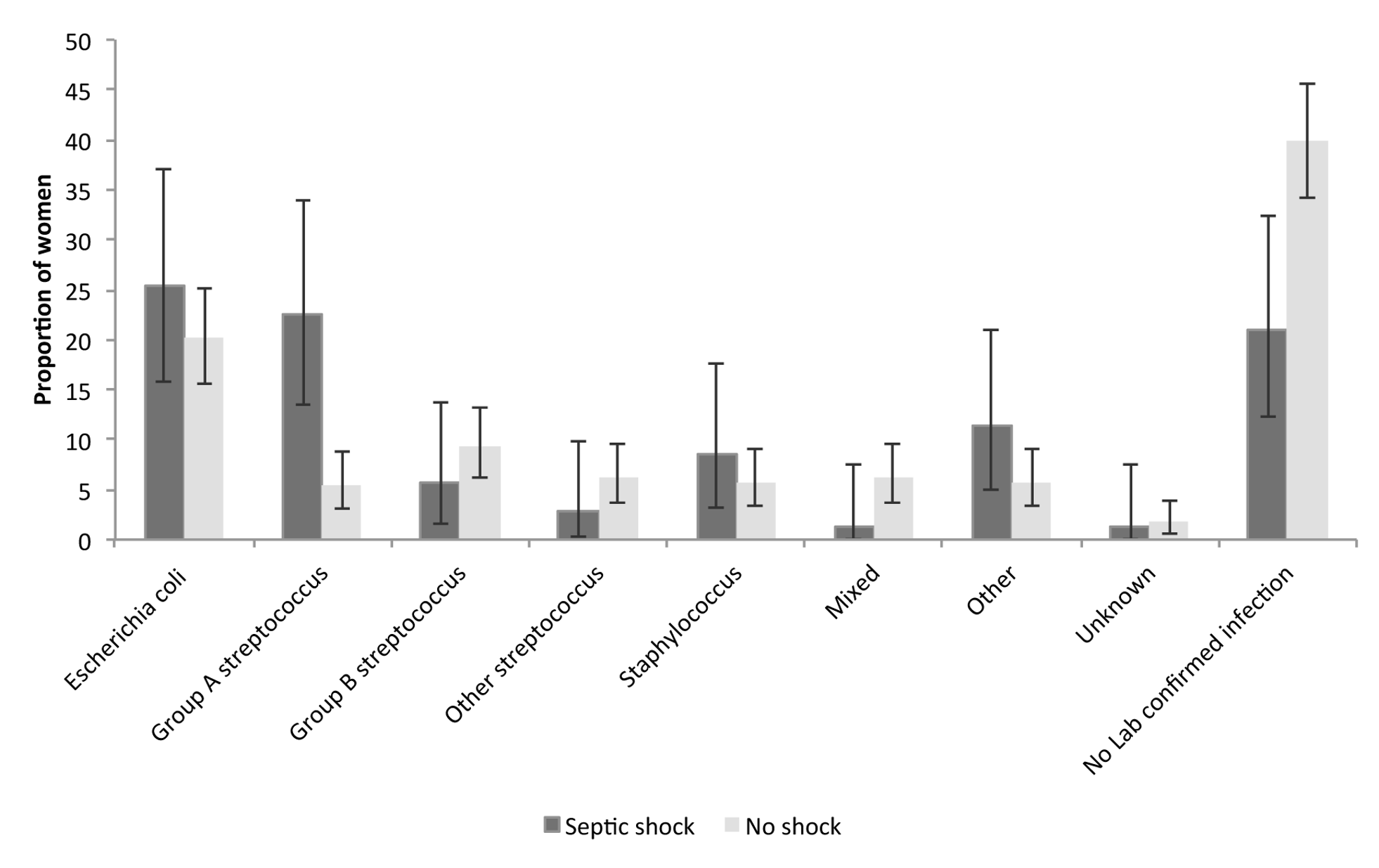 Distribution of causative organisms according to septic shock diagnosis.