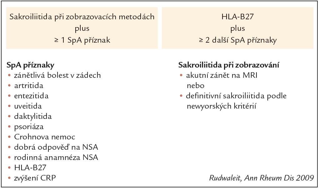 Klasifikační kritéria ASAS pro axiální SpA.