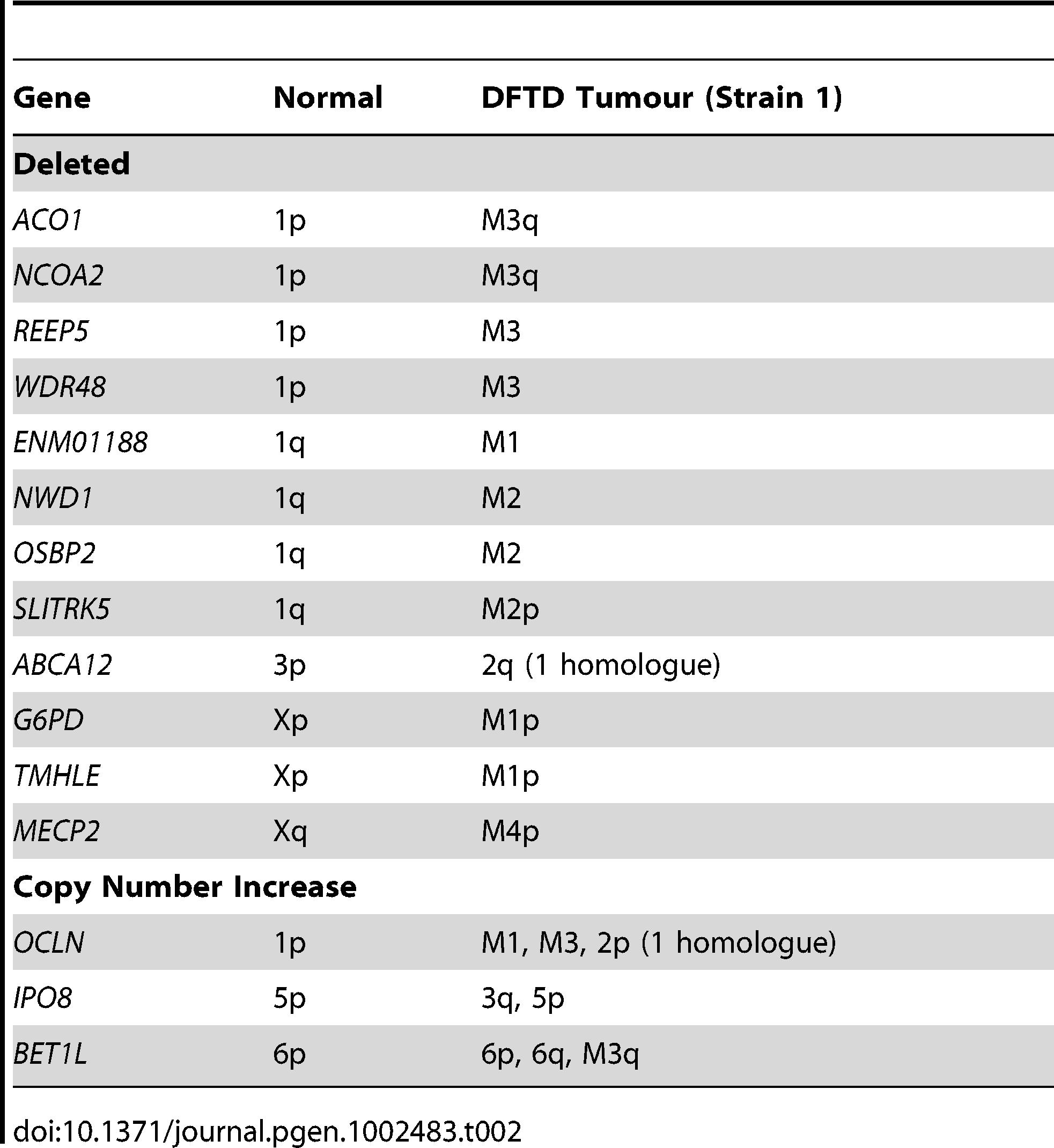 Genes deleted or increased in copy number in DFTD.