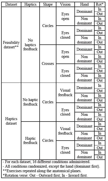 Experimental procedure: description of the dataset.