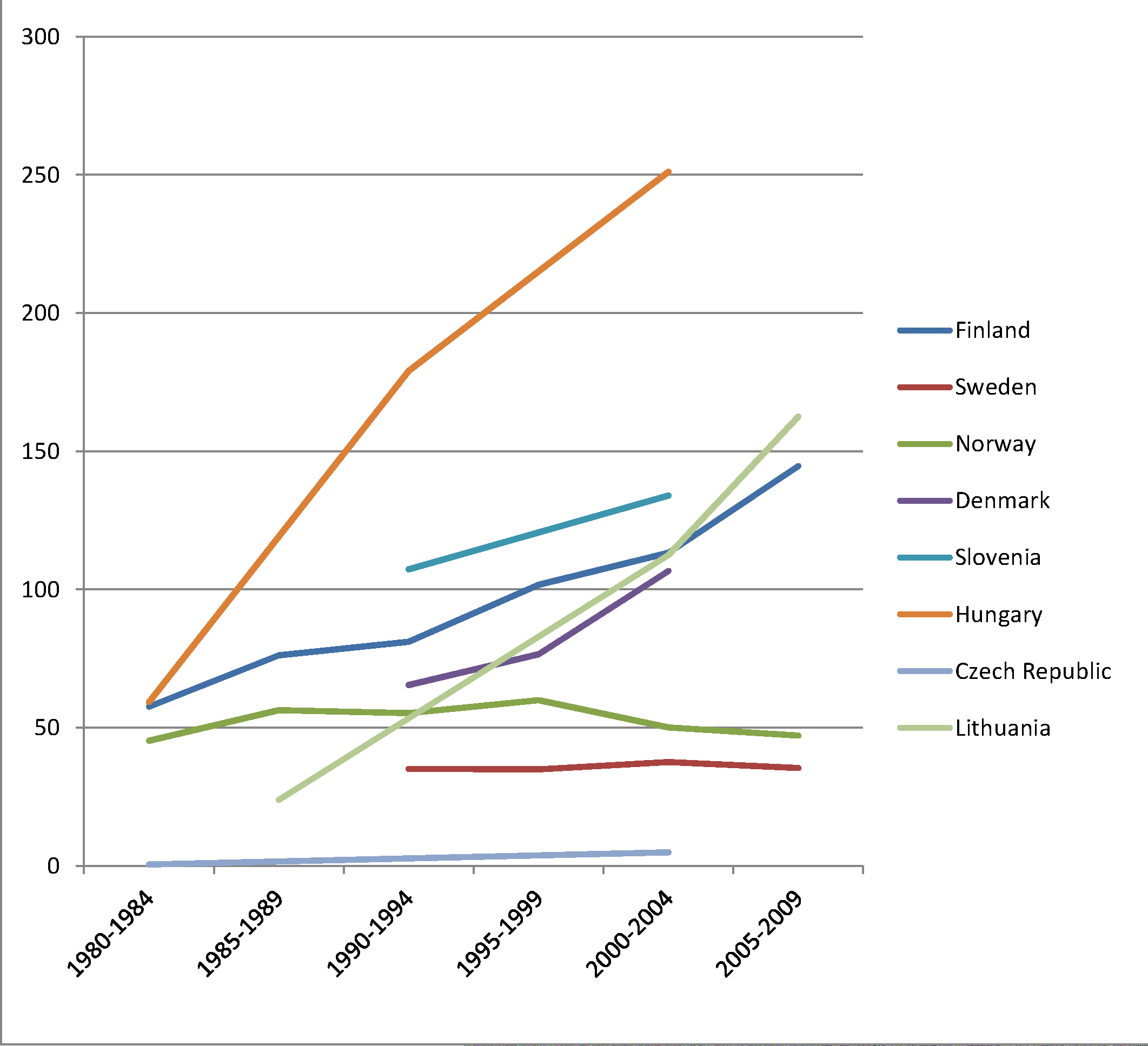 Trends in age-adjusted mortality from alcohol-related causes among men aged 35–79 y in the low education group in Northern and Eastern European countries, ca. 1980–2010, by country.