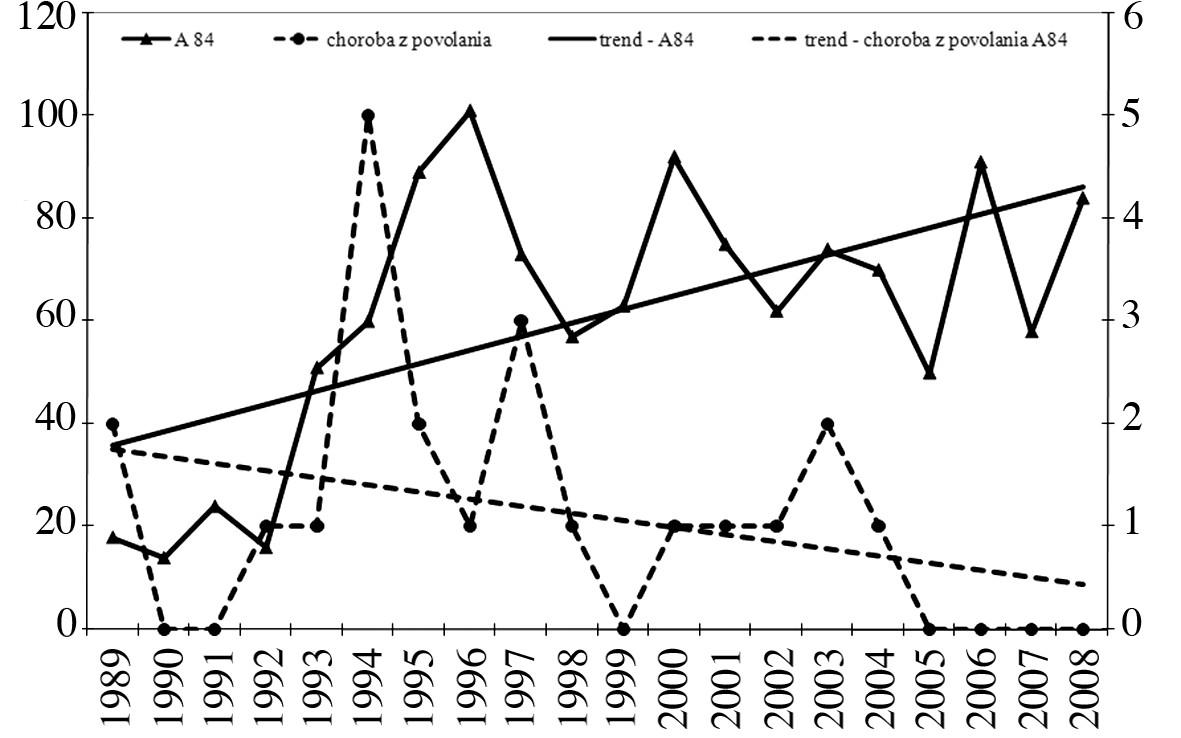 Počet ochorení spolu a profesionálne ochorenia, dg. A84, Slovenská republika, r. 1989–2008