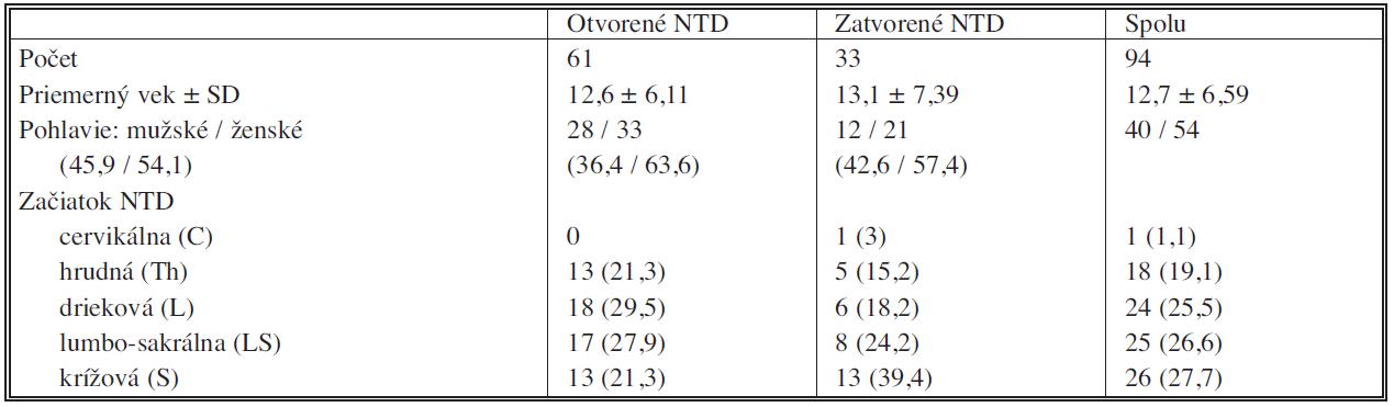 Všeobecné informácie o súbore jedincov s defektami neurálnej rúry Tab. 1. General information on a group of subjects with neural tube defects