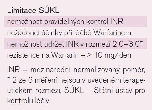 Limitace léčby dabigatranem nebo rivaroxabanem stanovené SÚKL (primární nedostatečná prevence Warfarinem).