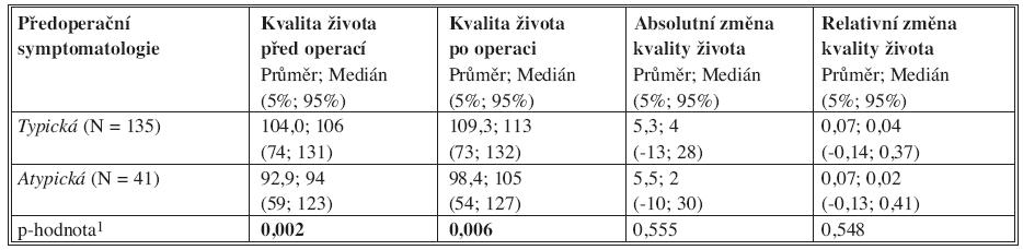 Sumarizace kvality života vzhledem k předoperační symptomatologii