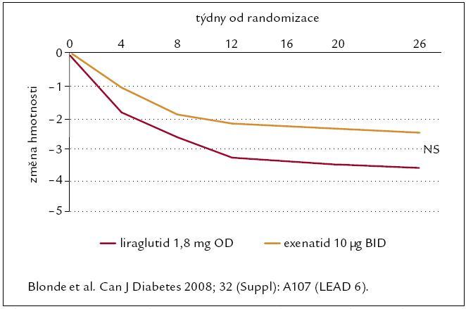 Porovnání vývoje hmotnosti po liraglutidu a exenatidu ve studii LEAD6 (oba léky v kombinaci s metforminem).
