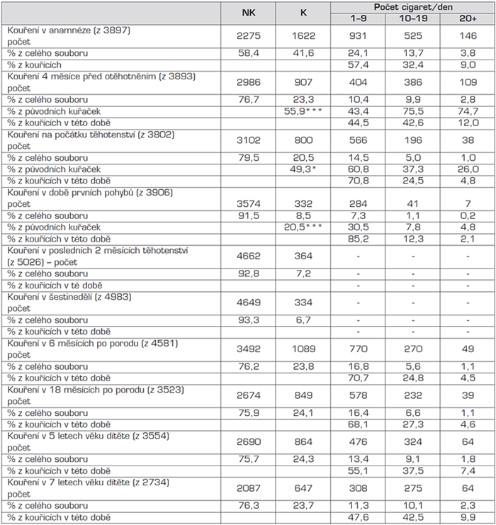 Prevalence kuřaček v souboru ELSPAC.