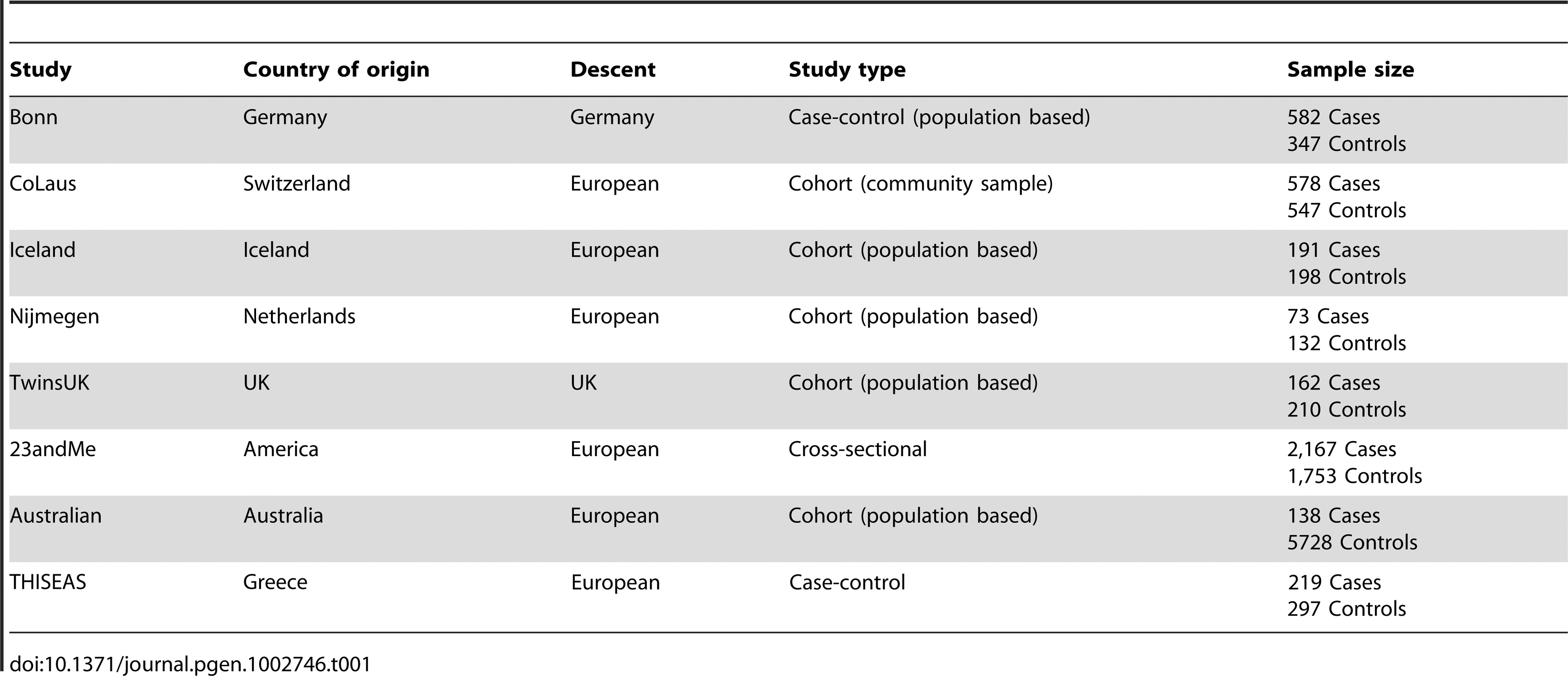 Demographic properties of the study subjects in participant studies.