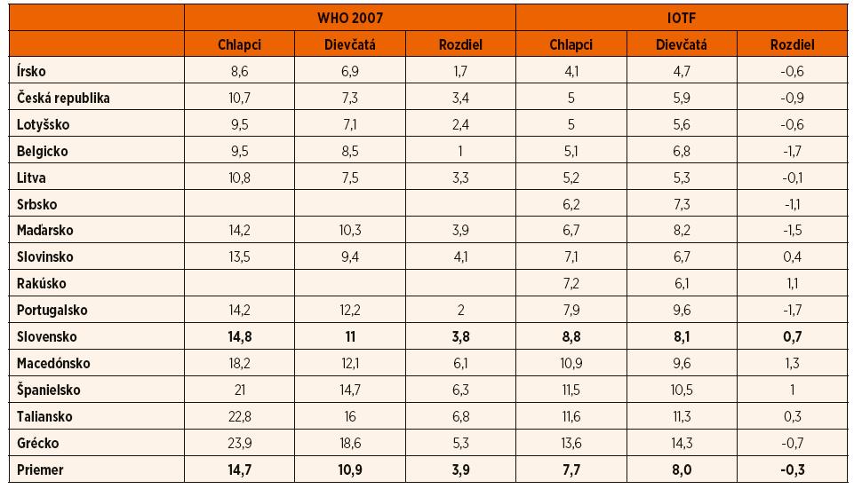 Prevalencia obezity podľa WHO kritérií [4] u detí vo veku 7 až 7,9 rokov vyšetrených v rámci projektu COSI Round 2 (2009/2010) s výnimkou Talianska, kde sú údaje u 8-ročných detí [13]. Srbské dáta [14], podobne ako slovenské [15], pochádzajú z neskoršieho obdobia (2015), rakúske údaje [16] sú od 6–9-ročných detí, avšak v rámci toho istého projektu [13].