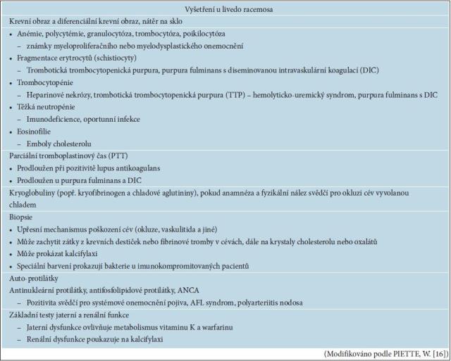 Některé laboratorní nálezy spojené s livedo racemosa