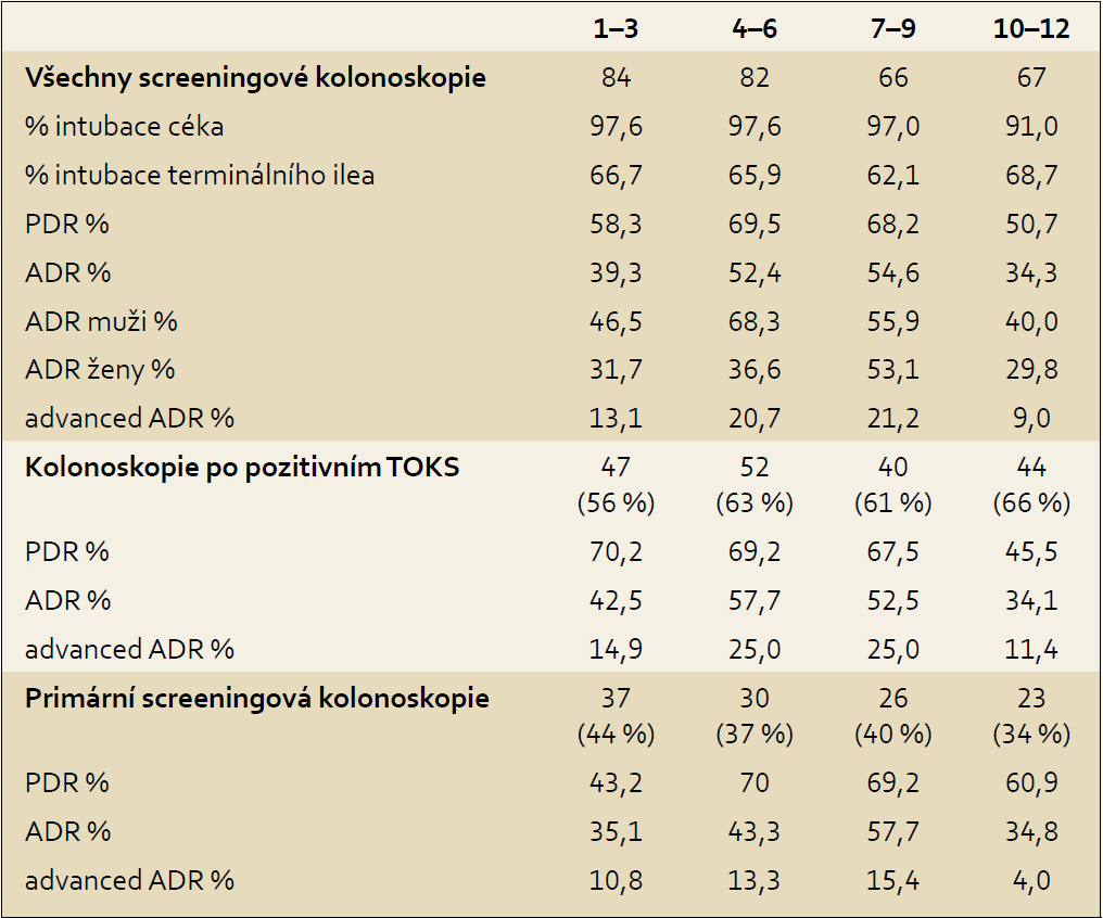 Kontrola kvality screeningových kolonoskopií.
