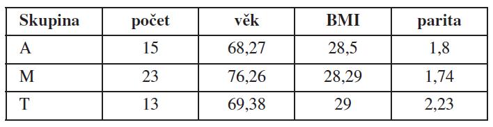 Složení skupin, věk, BMI a parita