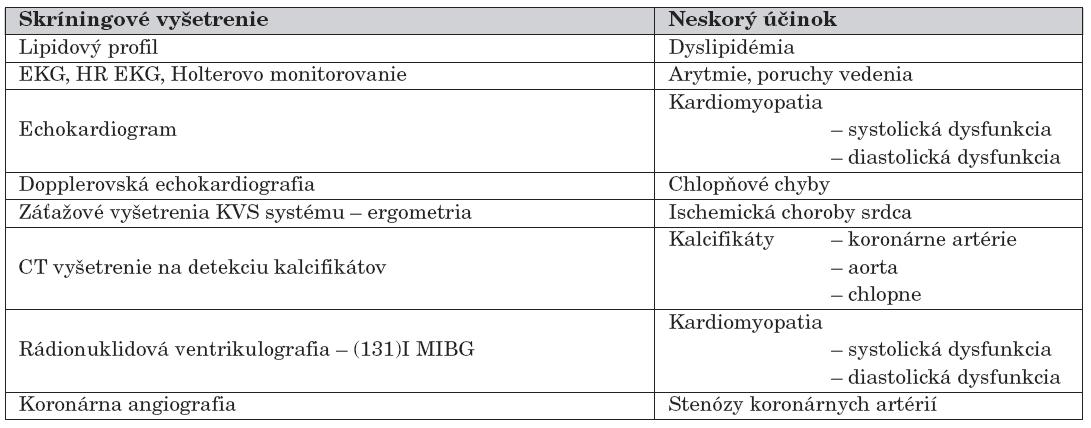 Skríningové vyšetrenia KVS systému u pacientov s poškodením srdca po RT (voľne podľa [12]).