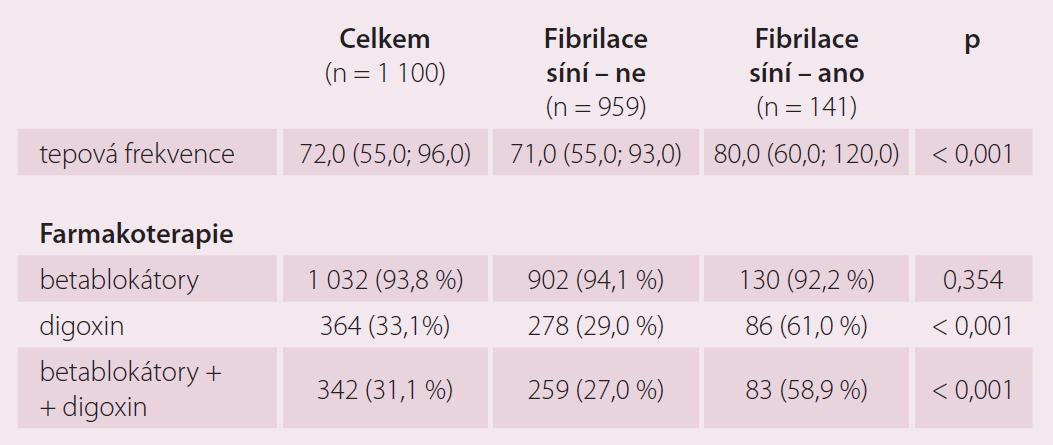 Přítomnost fibrilace síní.