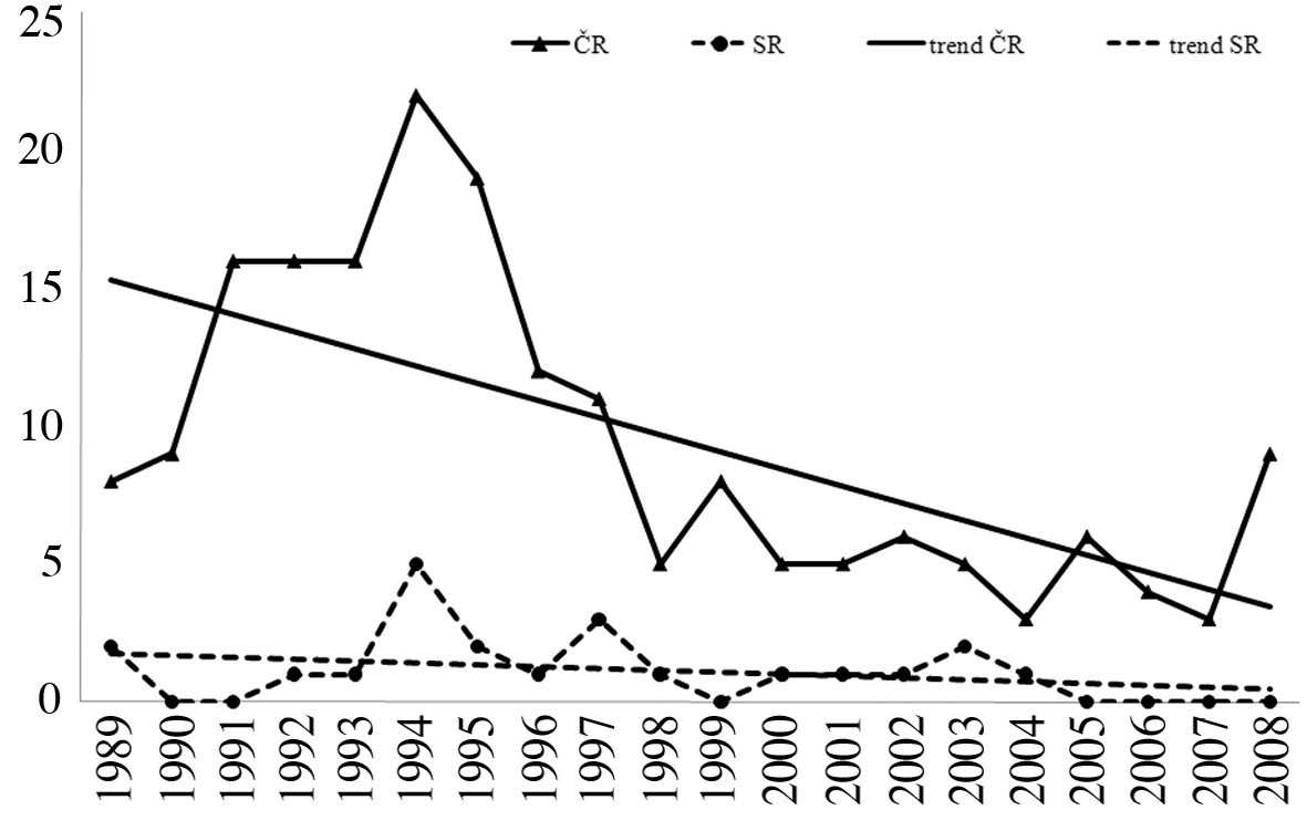 Počet hlásených profesionálnych ochorení, dg. A84, Česká republika a Slovenská republika, r. 1989–2008