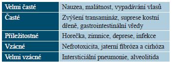 Přehled významných nežádoucích účinků metotrexátu
