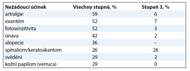Nejčastější nežádoucí účinky ve studii BRIM2 (vyskytující se u > 25 % pacientů).