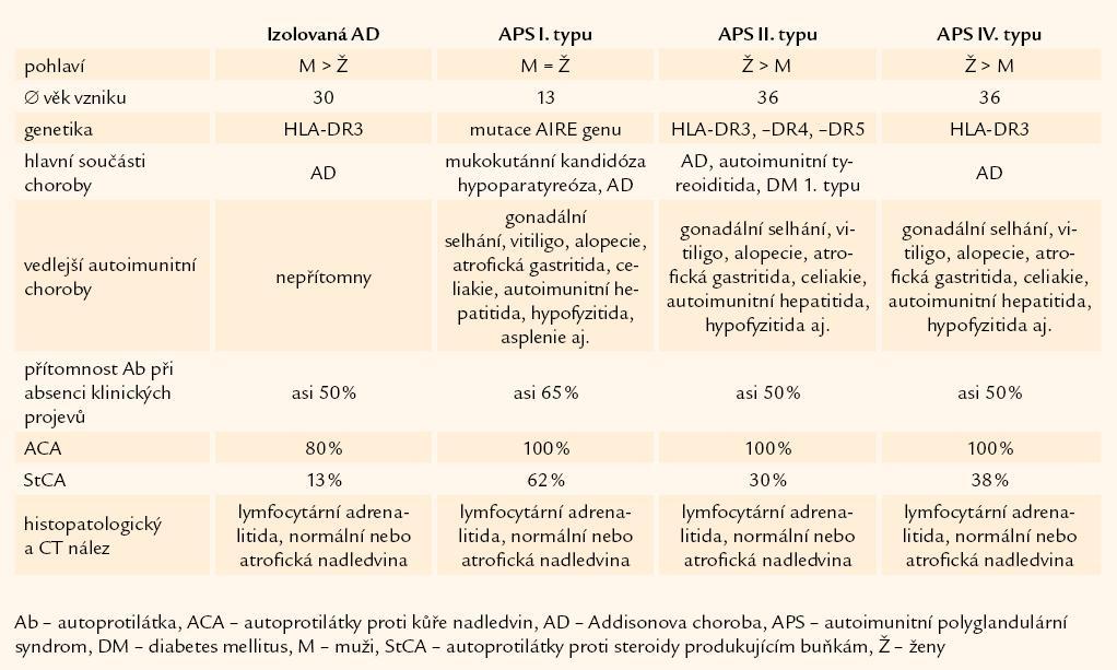 Klinické formy výskytu Addisonovy choroby.